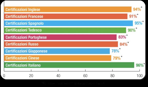 Risultati dei Corsisti: Corsi di lingue