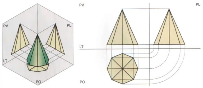 proiezioni ortogonali